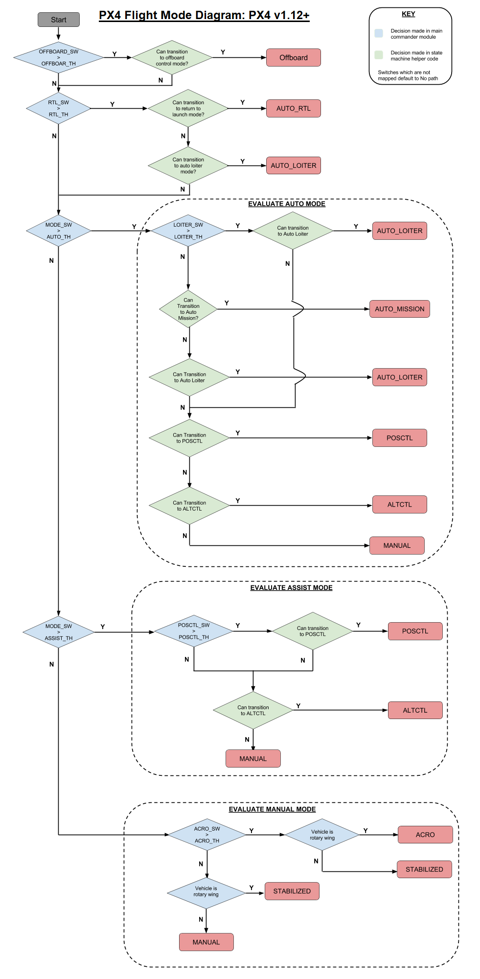 Commander Flow diagram