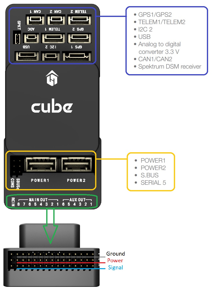 Cube (Pixhawk 2) · PX4 v1 9 0 User Guide