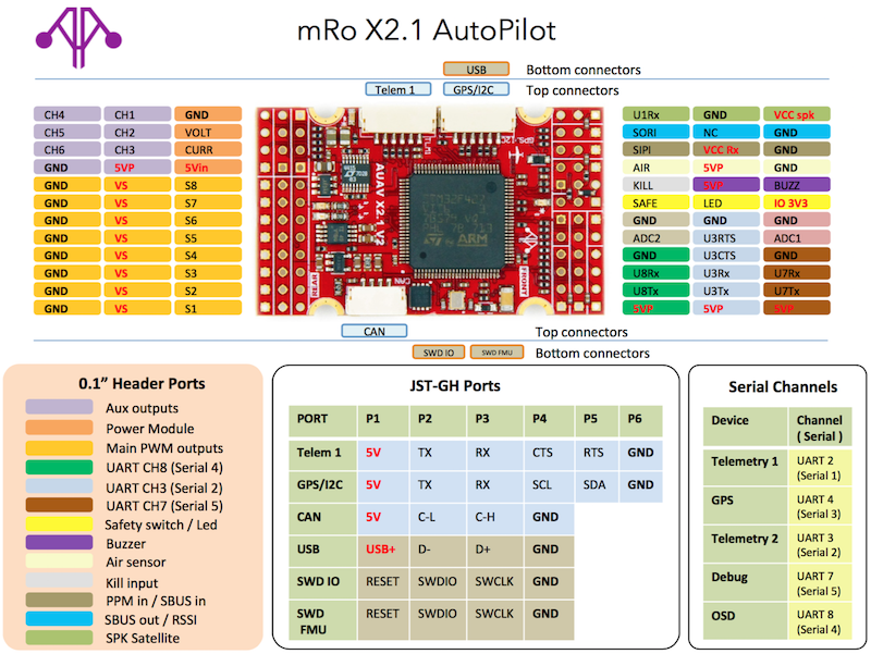mRobotics-X2 1 · PX4 v1 9 0 User Guide