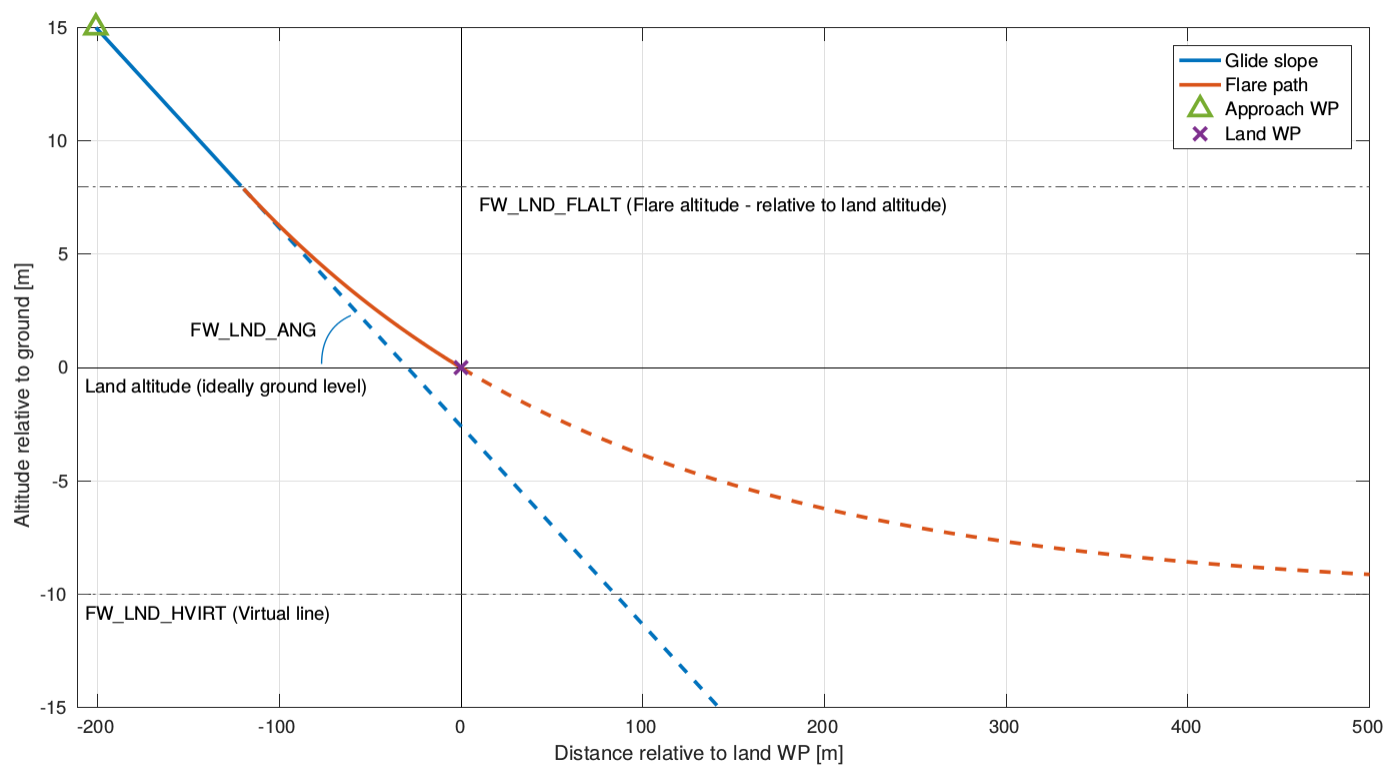 Landing (Fixed Wing) · PX4 v1 9 0 User Guide