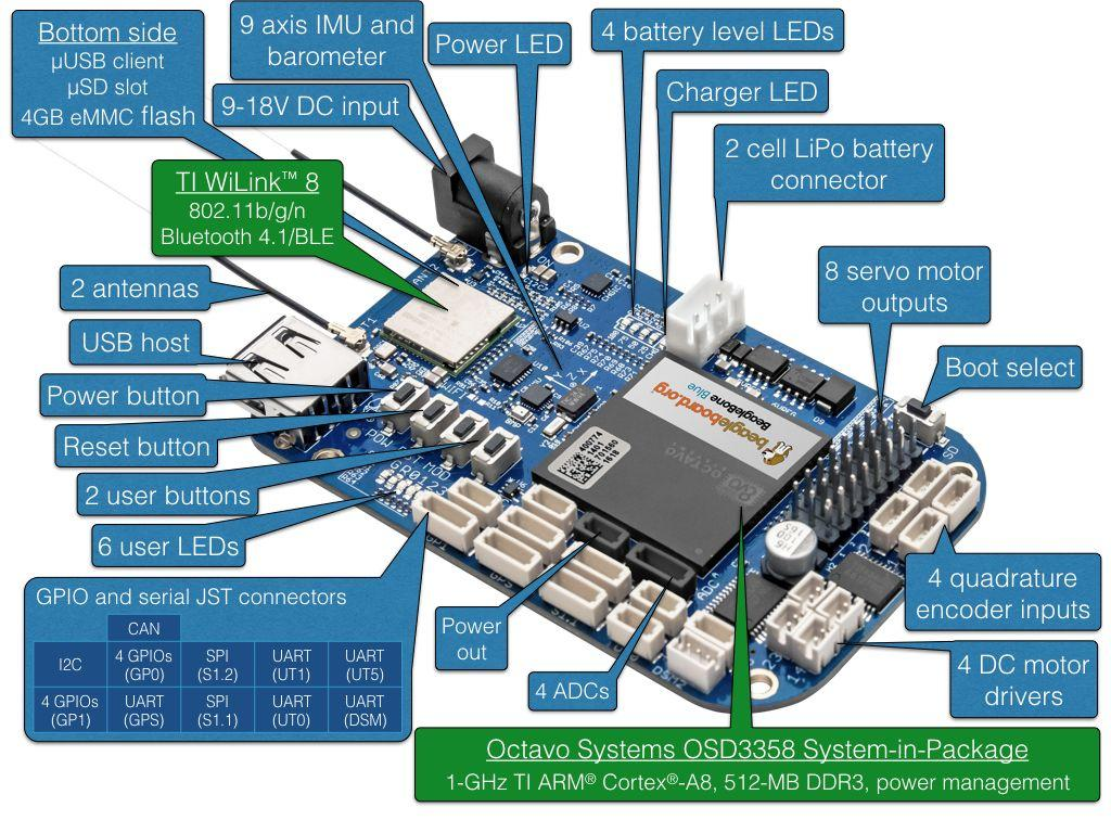 BeagleBone Blue · PX4 v1 9 0 User Guide